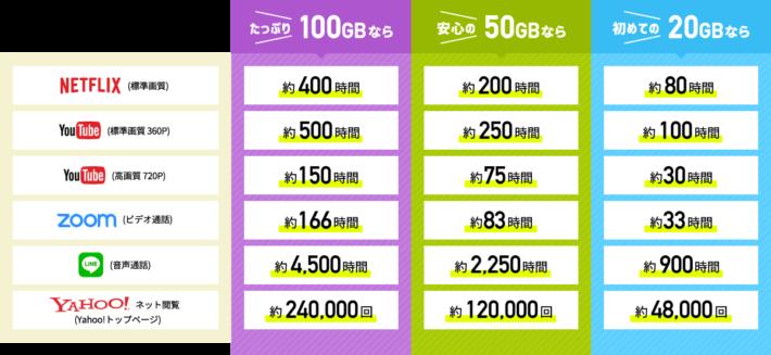 20GB/50GB/100GB 利用目安