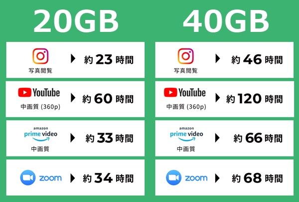 20GB・40GBデータ目安