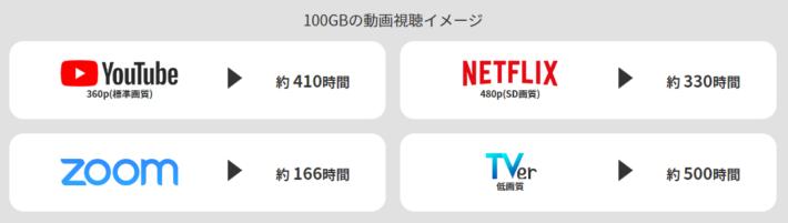 100GBの動画視聴イメージ