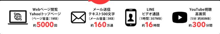 1日5GBの目安