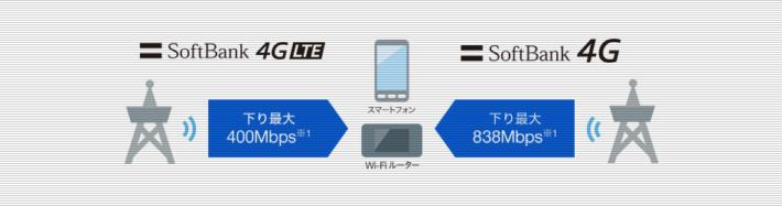 SoftBank 4G